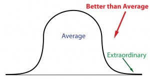 Better than Average Bell Curve